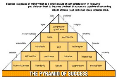 http://www.woodenwayleadership.com/images/The.Pyramid.of.Success.web.jpg